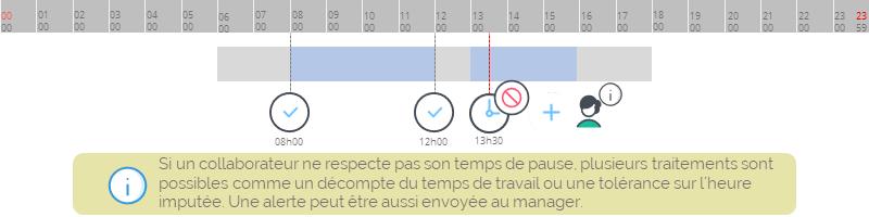 correction de pointage_badgeage en dehors du temps de pause