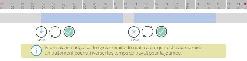 correction de pointage_badgeage sur cycle horaire
