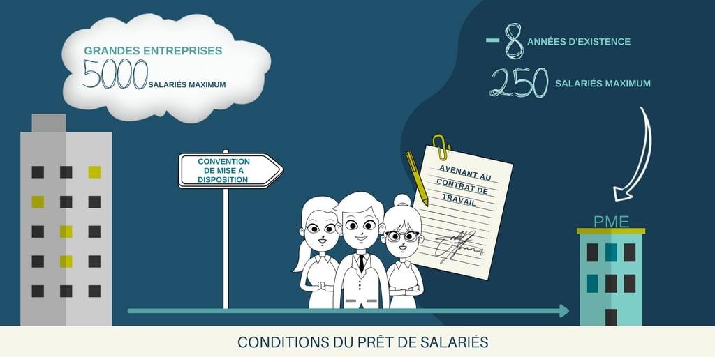 infographie sur le pret de salarie