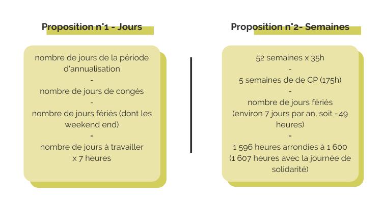propositions_de_calcul_annualisation_asys